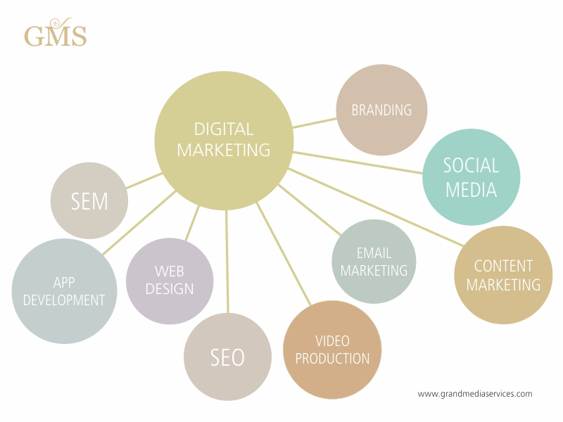 How To Craft A Digital Marketing Proposal